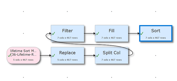 replace and split